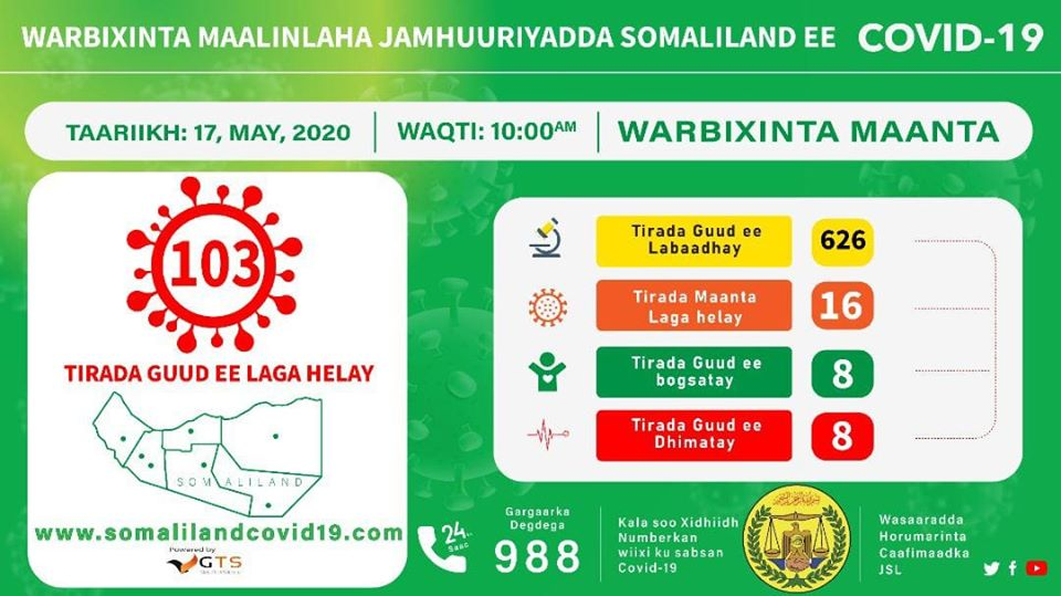 Tirada Dadka Laga Helay Cudurka Coronavirus Ee Somaliland Oo Gaadhay 103 Qof